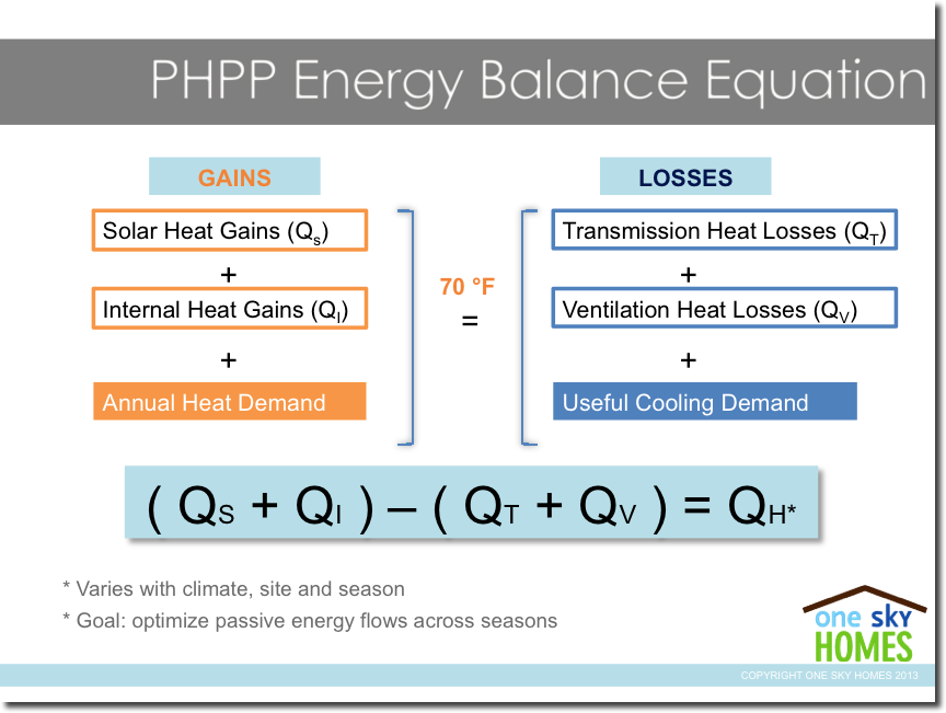 Passive House Energy Balance Equation