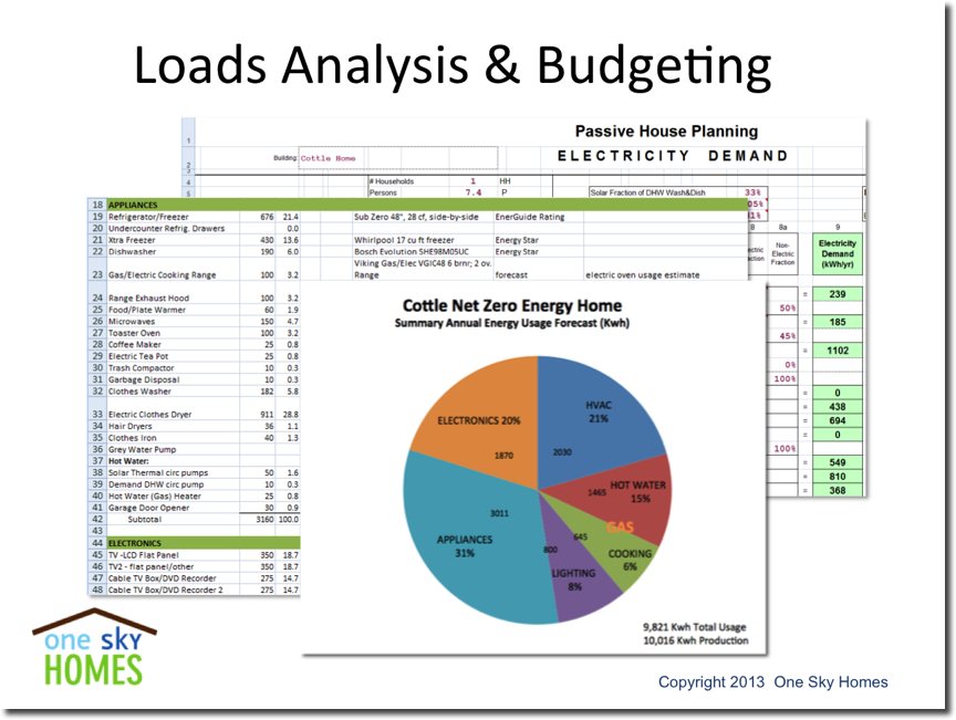 Renewable Energy Loads Analysis