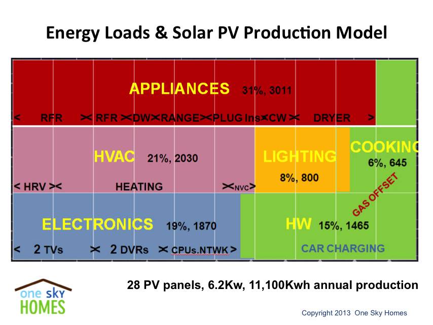 Energy Loads and Solar PV Production