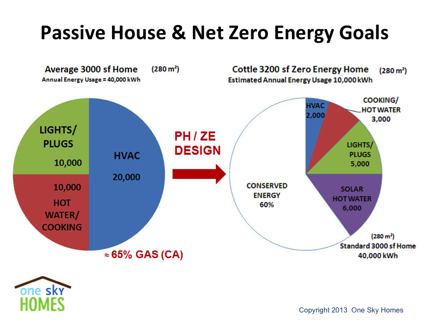 Zero Net Energy Goals Pie Chart