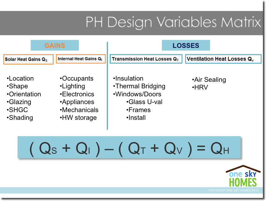 Passive House Design Variables