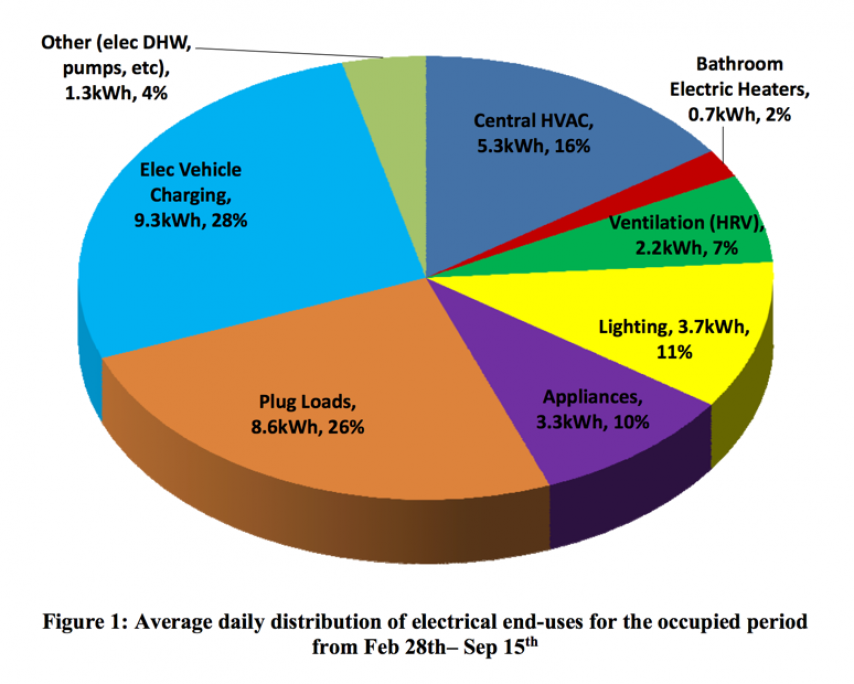 Official Plus Energy Performance – Electrical Pie Chart